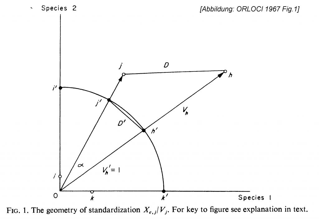 Orloci 1967: Erläuterung des Prinizips