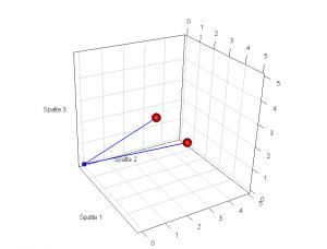zwei Zeilen als Pfeile (Vektoren) im Koordinatenraum der Tabellenspalten